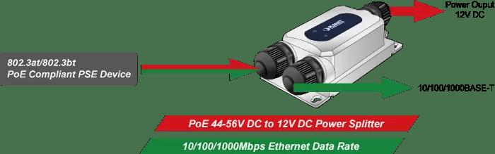 IPOE-175S Power