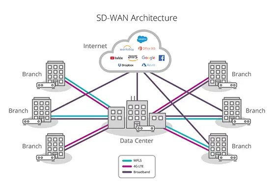 SD-WAN Application