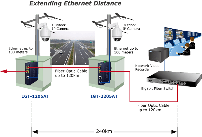 IGT-2205AT Application