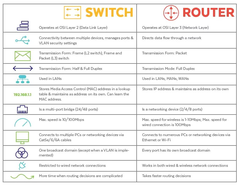 Switch vs. Router Chart