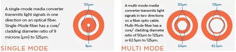 Media Converter Single Mode vs. Multimode