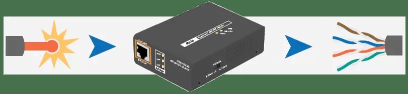 Media Converter Fiber Optics
