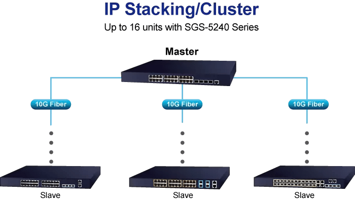 SGS-5240-20S4C4XR IP Stacking Cluster