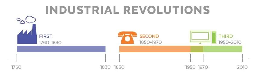 Industrial Revolutions