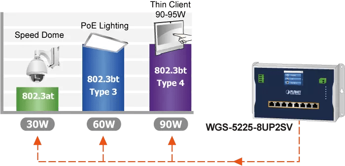 WGS-5225-8UP2SV PoE Devices