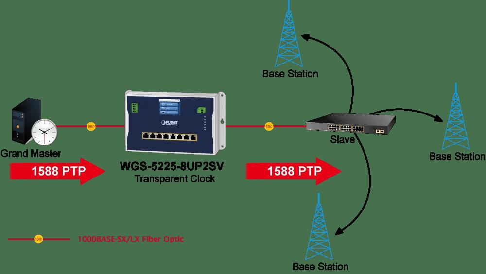 1588 TIme Protocol