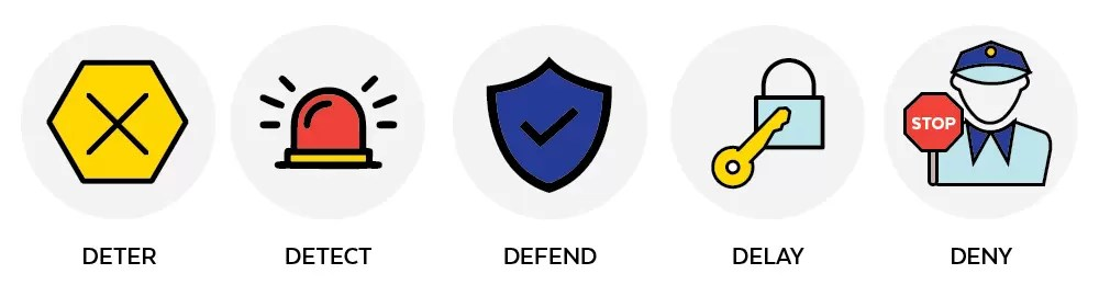 The 5 D's of Defense