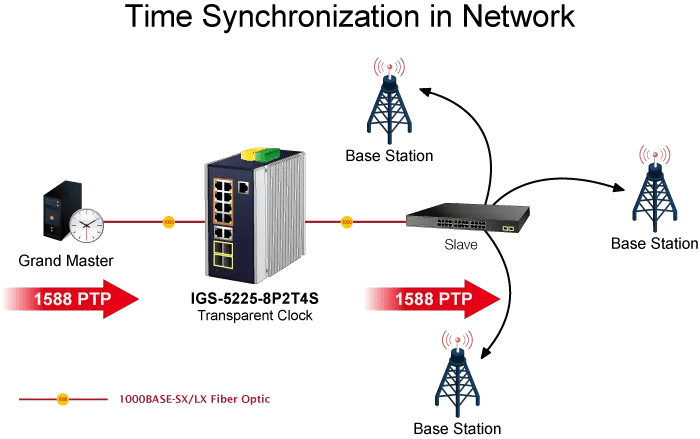 1588 Time Sync