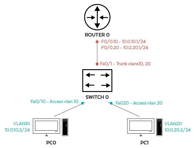 VLAN Diagram