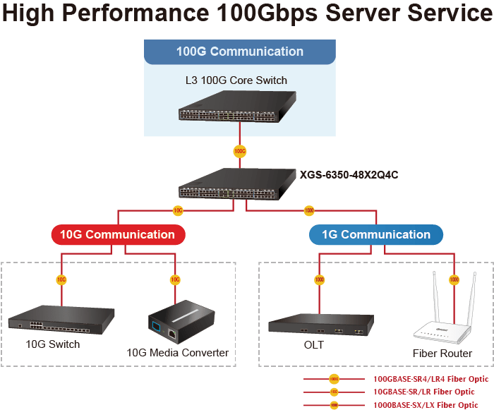 XGS-6350-48X2Q4C Application