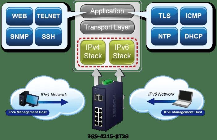 IPv6/IPv4 Dual Stack