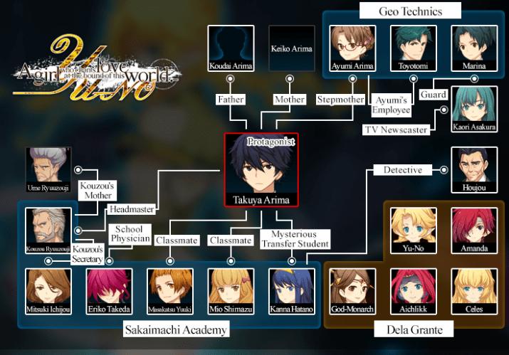 Les personnages de Yu-No