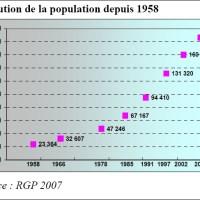 Mayotte : tendances de la croissance démographique