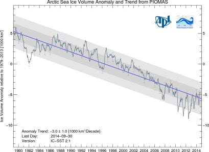 Sea Ice Volume 29 October 2014