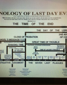 End time chart also  as promised planet in distress rh planetindistress