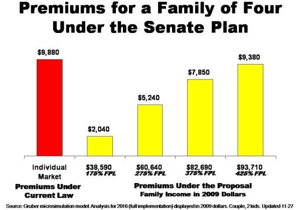 Healthcare Premiums Under Senate Plan
