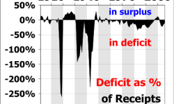 History of Deficits