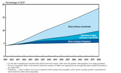 Medicare_and_Medicaid_GDP_Chart