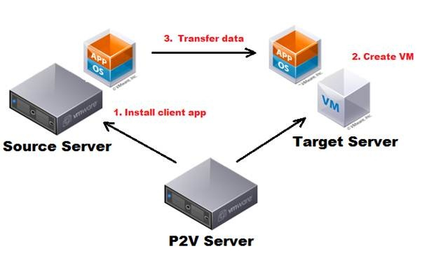 Virtualisation 101 – Physical to Virtual (P2V) Migrations - PlanetVM