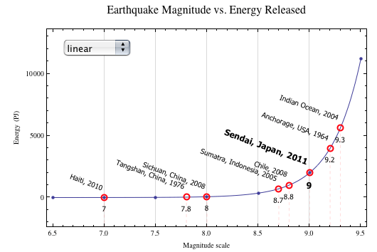 Energy released by earthquakes on linear scale