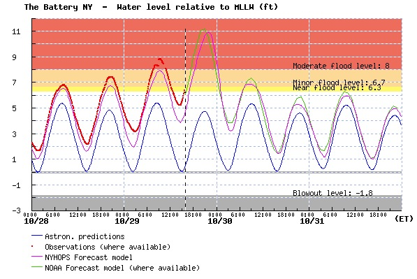 Water Levels in New York City