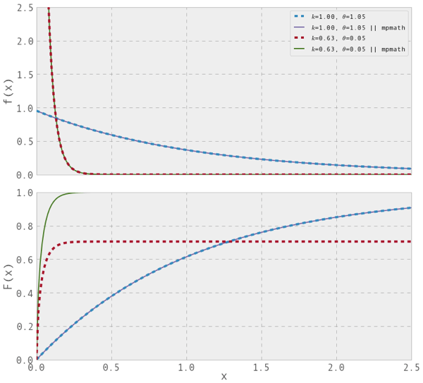 density and distribution of the gamma function