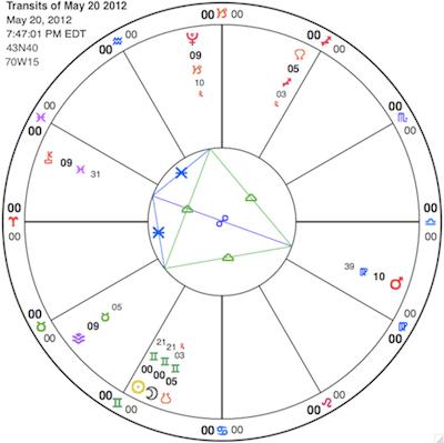 Gemini Eclipse Sunday; Things are Getting Twenty-Twelvy