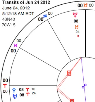 Simplified chart section showing Pluto (red golf tee at top of chart) in Capricorn, square Uranus (lower, darker blue glyph) and Pallas Athene (lighter blue diamond with cross hanging down) in Aries. Not shown at the bottom of the chart is the Sun at 4 Cancer, opposite Pluto and square Pallas-Uranus.