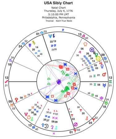 The Sibly Chart is the Sagittarius rising chart for July 4, 1776. The time the Declaration was signed is in debate (it took a while), but the 12+ Sagittarius ascendant of this chart (next to the horizontal line on the left side) has been confirmed by historical events.