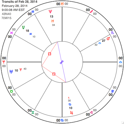 Simplified chart for the moment Mercury stations direct (top left, in Aquarius). Clockwise from Mercury: Pluto, Mars about to station retrograde, Jupiter and Uranus. View glyph key here.