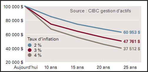 Impacts de l'inflation sur le pouvoir d'achat