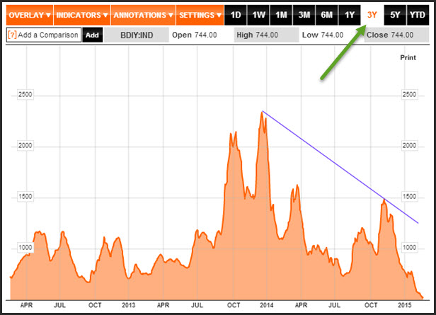 Baltic Dry Bloomberg - Planidex