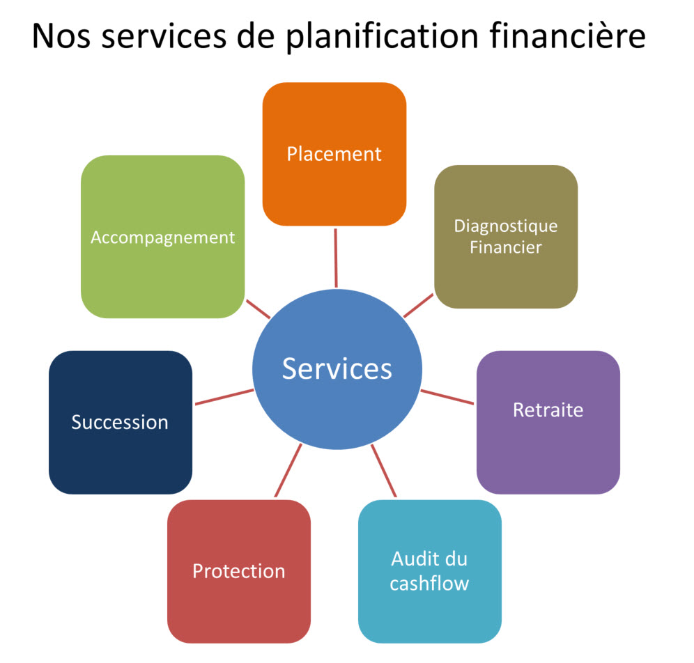 Services de planification