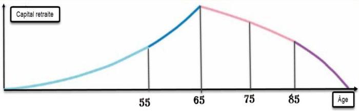 courbe de capital étape de vie snag