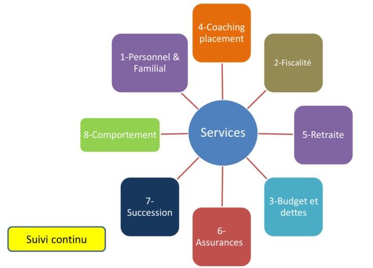 Service de planification intégrée