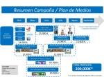 Ejemplo de Plan de Medios de Madrid