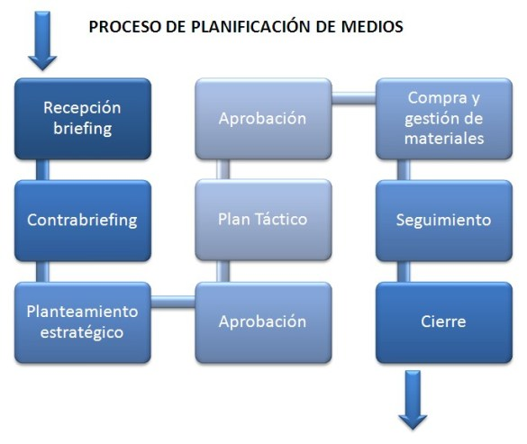 Proceso de Planificación de Medios