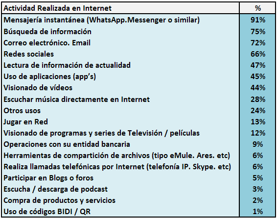 Actividades Internet