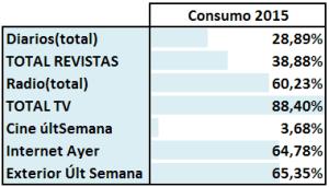 Consumo de Medios 2015