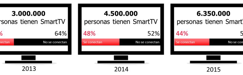 Evo Smart TV