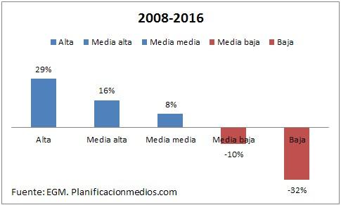 Tendencia 2008-2016, cambios en las clases sociales españolas