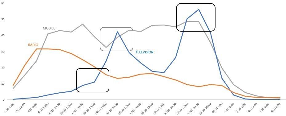 Consumo de Medios por horas