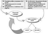 caracterizacion-proceso-planificacion-empresarial-cuba_image003