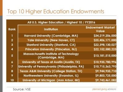 Top 10 Endowments Higher Education