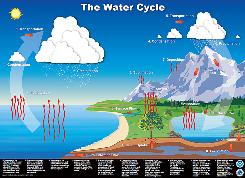 types of rainfall with diagrams single phase motor wiring diagram putting the lid on your community's stormwater - part i plannersweb