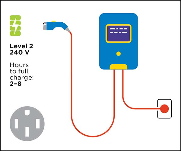 The most common public chargers, these use a higher voltage outlet. Most homes and commercial properties have 240V lines to the building, but installing a charger could require extra electric work on the premises. These chargers add 10 to 20 miles of range for every hour of charging.