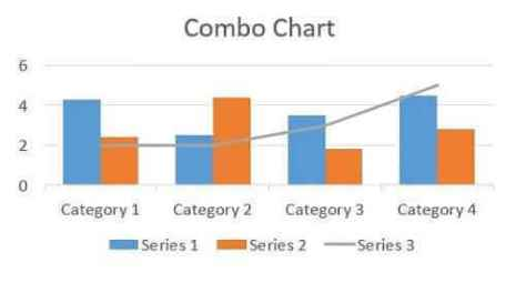 Data presentation and analysis - Combo Chart
