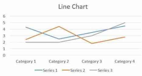Data presentation and analysis - Line Chart