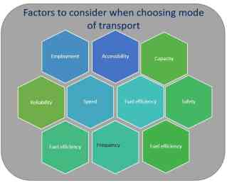 Factors to consider when choosing mode of transport