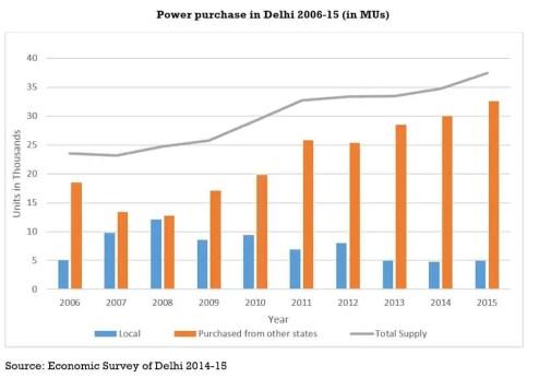 Power Purchase in Delhi